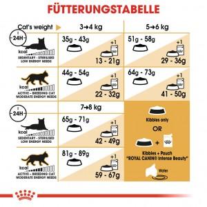 Royal Canin Norwegian Forest Cat Katzenfutter