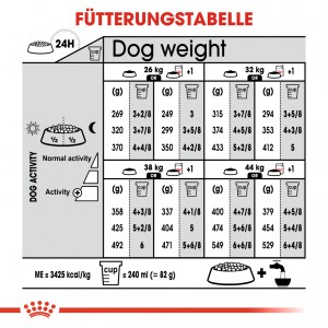 Royal Canin Maxi Sterilised Hundefutter